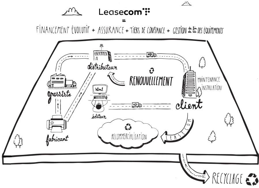 Schéma Leasecom